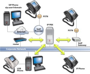 Network Telephone Service